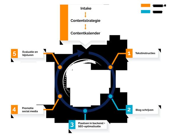 feedback loop proces blogs schrijven